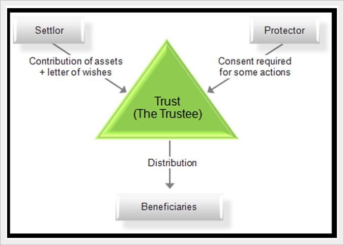 what is trust and types of trusts